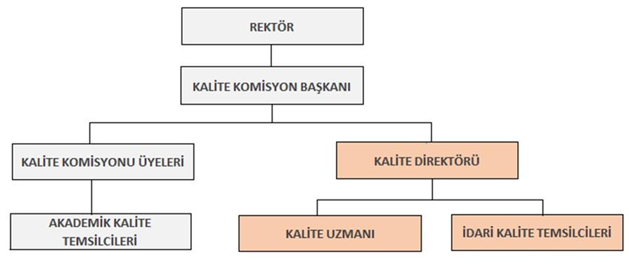 Kalite Komisyonu